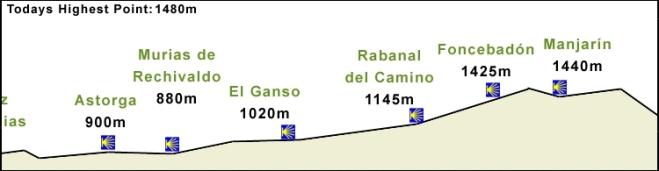 De klim naar Cruz de Ferro vanuit Astorga