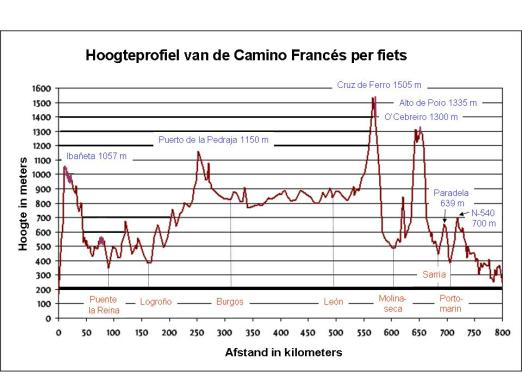 Hoogteprofiel Camino Frances per fiets