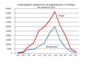 Aantal pelgrims in 2013