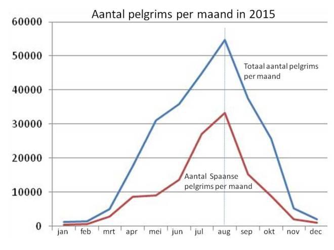 aantal pelgrims in 2015 per maand
