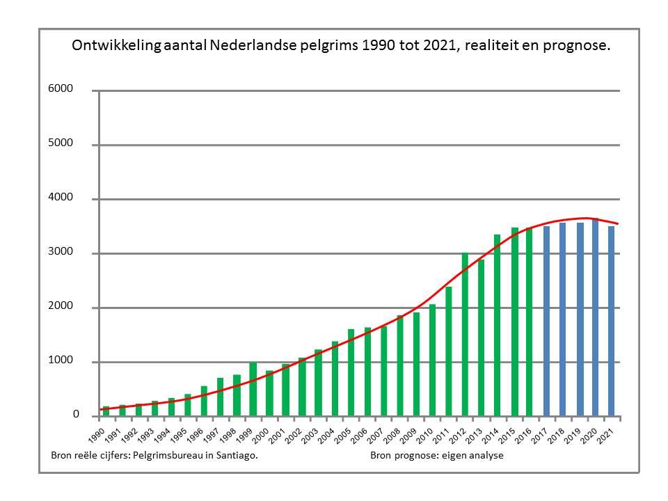 aantallen-nederlandse-pelgrims-tot-2021-versie-2017