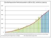 aantallen pelgrims nl tabel 1983-2021 per jan 20161.jpg