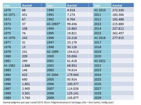 aantallen-pelgrims-tabel-1970-2029