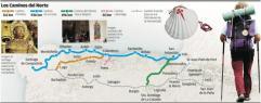 De Camino del Norte en haar varianten