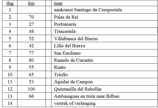 santiago-bilbao-dagschema