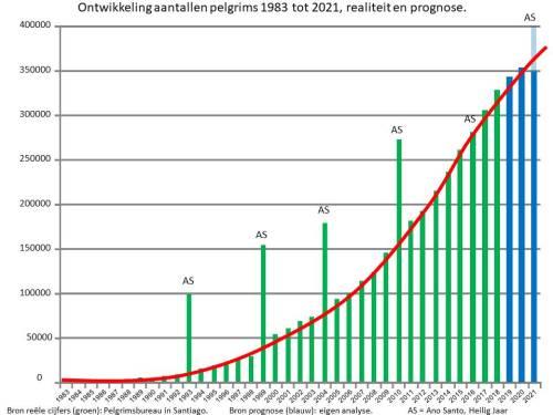 Aantallen pelgrims grafiek 1983-2021 per jan 2019